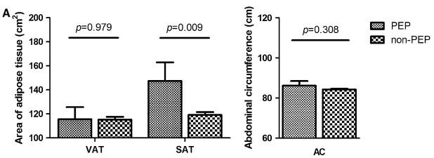 相关性分析、多元回归分析 对BMI、SAT进行相关性分析,得出:OR=0.516,P=0.001,说明BMI与SAT存在中等程度关联。另外对BMI、女性性别、导线置入进行多元回归分析,发现此三者均能增加PEP的发生。 结论:肥胖症、大量皮下脂肪能显著增加PEP发生的风险。最后说一句:各位胖子们,该减肥了 医博士编译自:Fujisawa T, Kagawa K, Hisatomi K, et al.